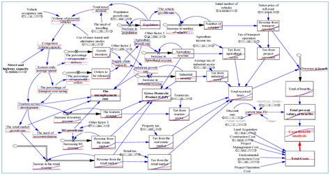 Systems | Free Full-Text | Application of System Dynamics