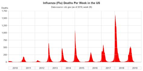 How deadly was the flu in 2019? - Graphically Speaking