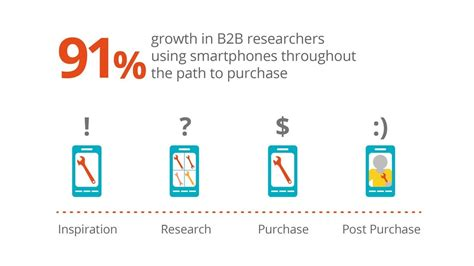 B2B eCommerce - Definition, Models, Trends & Challenges