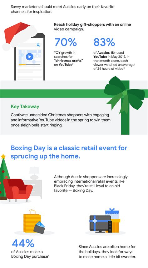 How to meet Aussie shoppers' unique expectations for each