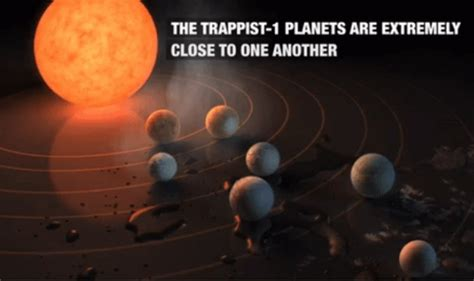 Exoplanet Discovery: Possibility of Life on 7 new Earth