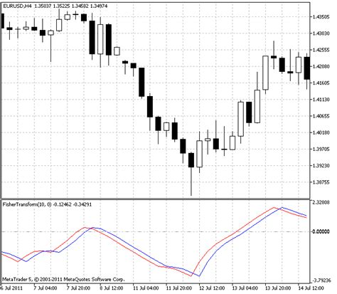 Free download of the 'Fisher Transform' indicator by